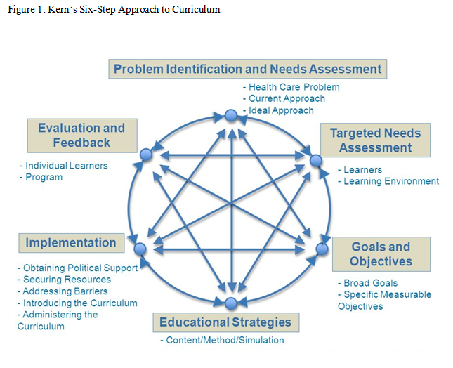 Kern's Six-Step Approach to Curriculum