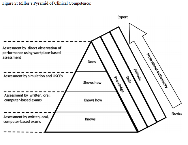 Miller's Pyramid of Clinical Competence: