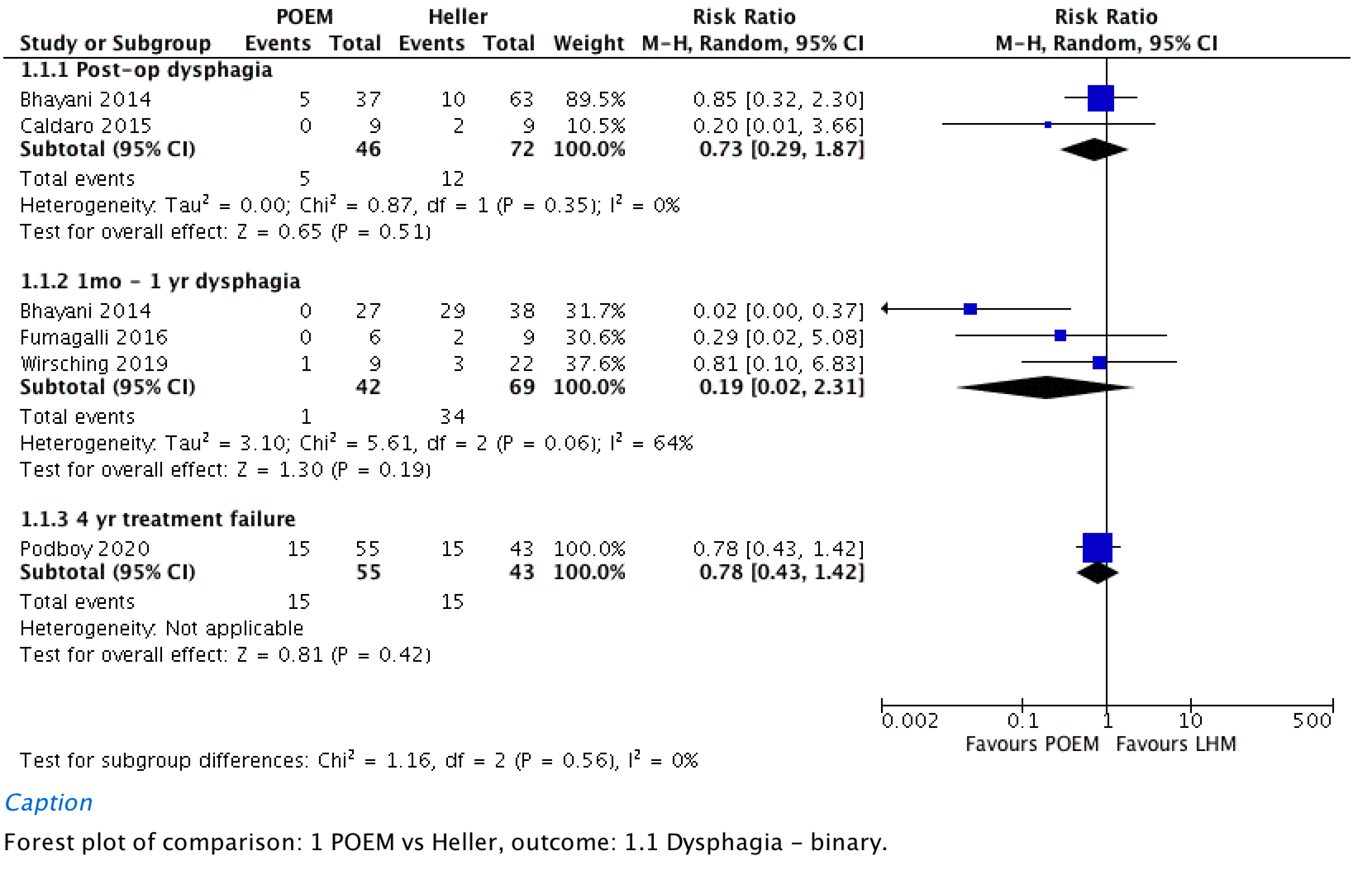Dysphagia as a patient reported binary outcome