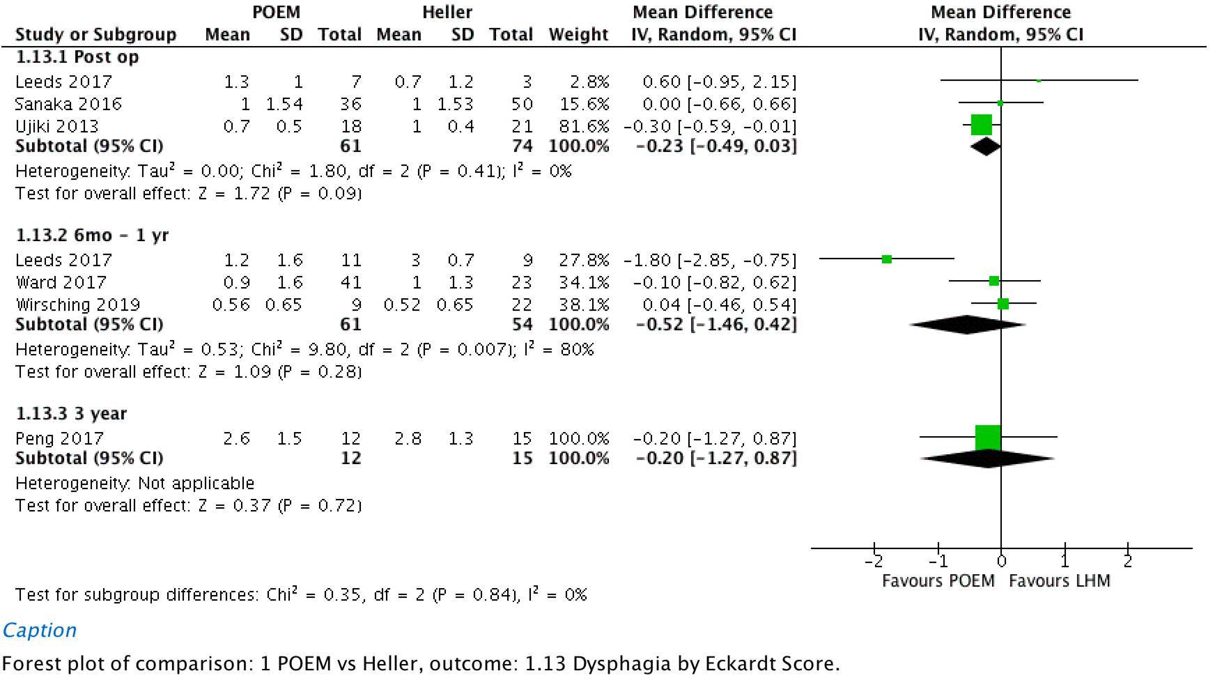 Dysphagia by Eckardt score