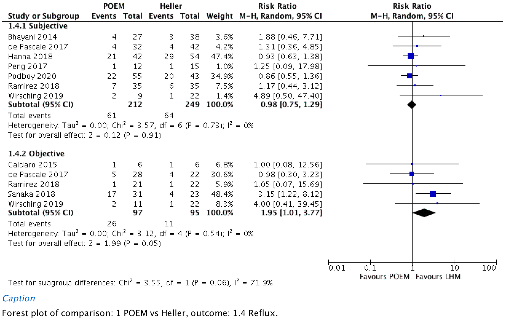 Reflux as a patient-reported binary outcome