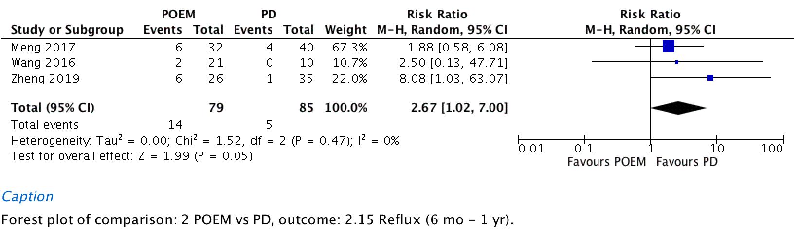 Short-term patient reported reflux