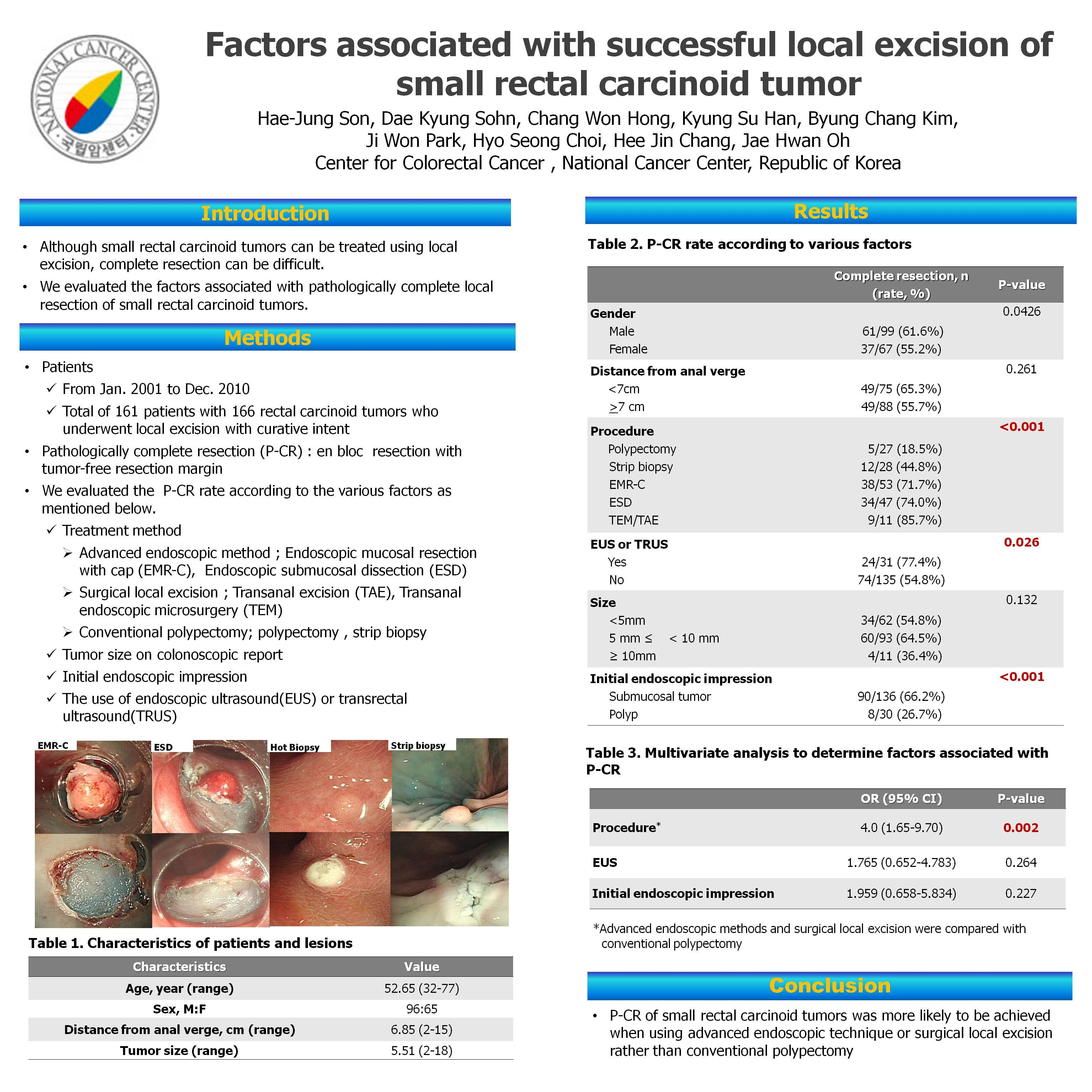 Factors Associated With Successful Excision Of Small Rectal Carcinoid Tumor Sages Abstract Archives